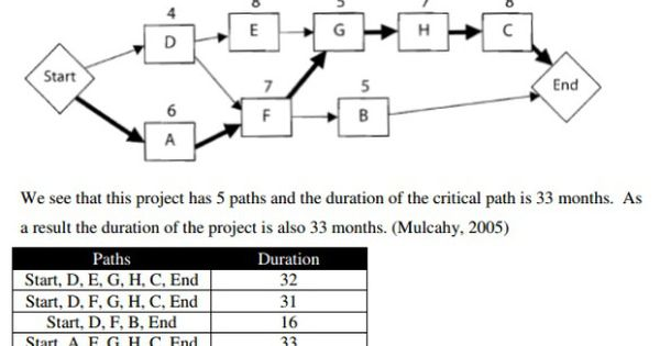 exam critical path method and project The pmp certification exam will have questions about the critical path method critical path — the most common form of teaching scheduling — is the method that most software employs the critical path method determines the date ranges in which activities occur by calculating the earliest and.