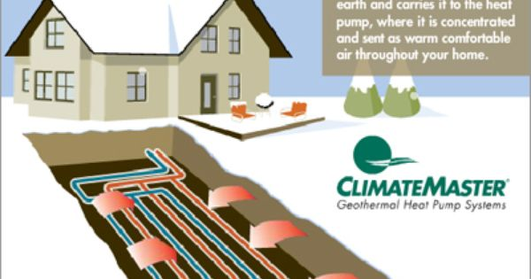 Survive The Ice Age Geothermal Heat And Cool Your Home Via