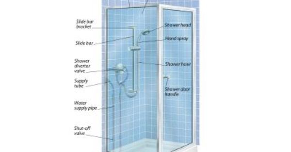 Shower Installation Shower Installation Shower Remodel Tub To