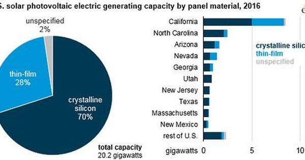 U S Solar Photovoltaic Electric Generating Capacity By Type Of Panel Material 2016 Photovoltaic Solar Used Solar Panels