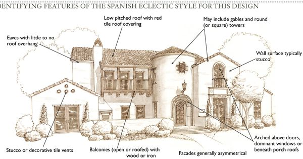 Mission Revival Style Architecture Spanish Eclectic