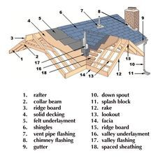 Roof Valley Construction Drawings Dormer Roof Carpentry And Google Search On Pinterest Roof Truss Design Roof Architecture Roof Construction