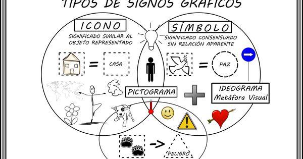 Tipos De Signos Graficos Icono Indicio Simbolo Pictograma