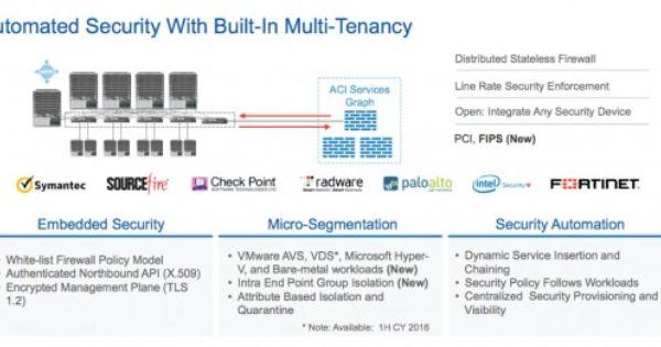 Aci Surpasses Vmware Nsx Again With Micro Segmentation End Point