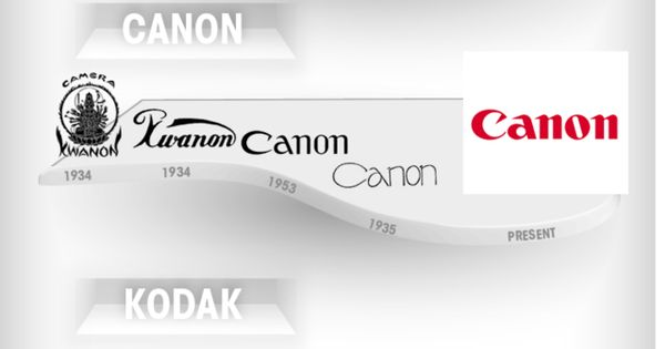 An Infographic Illustrating the Evolution of Corporate Logos