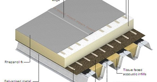 Flat Roofing 8 Gif 480 345 Roof Architecture Green Roof Benefits Modern Roofing