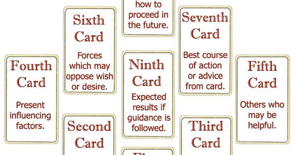Tarot Spreads - The Wish Tarot Card Spread | Tarot Reading Psychic