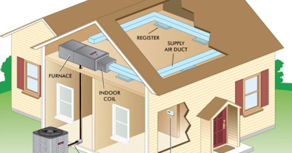 Air Conditioning Air Conditioner Maintenance Air Heating Air