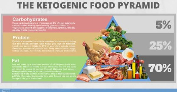 Keto Food Pyramid For Ketogenic Diets [infographic   Diet, Consideration and Keto