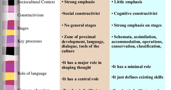 comparing erikson to piaget Chapter 4 cognitive development 1: piaget and vygotsky  comparing piaget and vygotsky  reviews traditional ways of studying play via freud-erikson, piaget,.