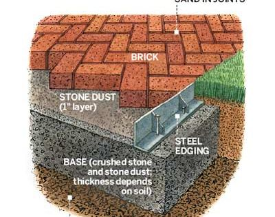Building Blocks For A Perfect Patio Big Project Stones