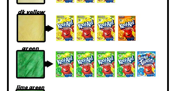 KoolAid dye color chart