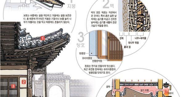 한옥 지붕구조  HanOk  Pinterest  고건축, 건축 및 건축 디자인