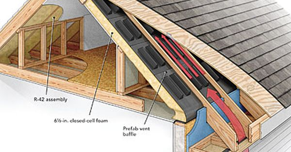 A Crash Course In Roof Venting Building A House Attic Remodel Attic Renovation