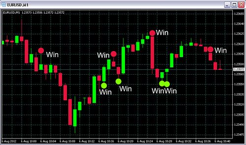 Amazing 60 Seconds Binary Options Option Trading Trading