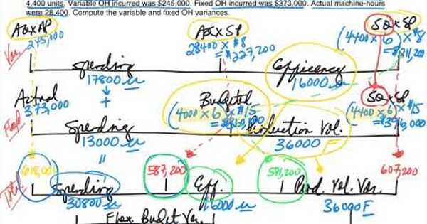 Standard Costing Overhead Variance Calculations And Journal