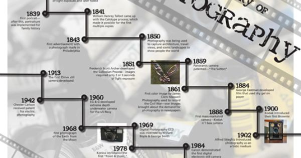 The History of Photography Timeline | Tell Me About It | Pinterest ...