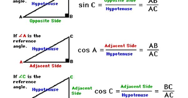 Sine, Cosine, Tangent diagram. For help on how to identify the adjacent,