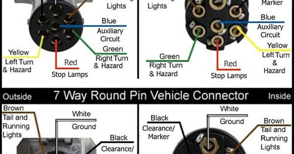 wiring diagram for semi plug google search caravan home and rv wiring diagram for semi plug google search caravan home and rv stuff plugs and search