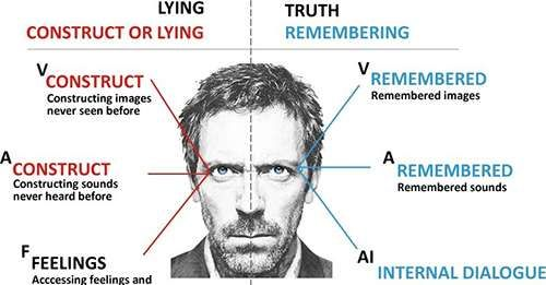 How to tell when people are lying