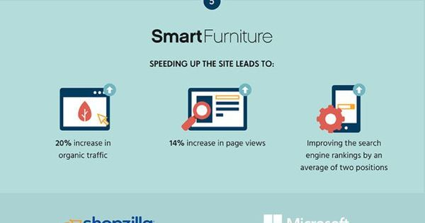 Speed Awareness Month: Why WebSpeed Matters [Infographic]