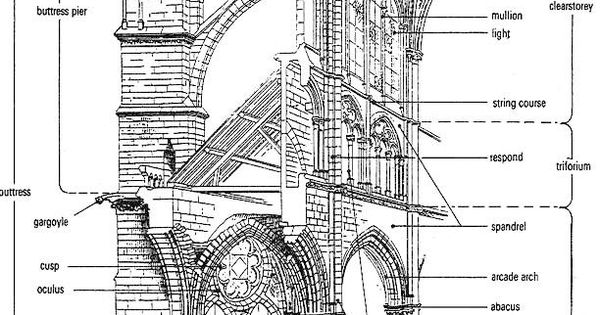 parts of gothic cathedral architecture