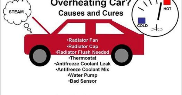 If Your Car Is Overheating Here S Just A Few Things That Might Be Causing It However It S Never A Good Idea To Drive An Ove Car Care Tips Car Facts Car