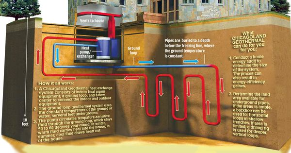 Geothermal Investigation Geothermal Heating System Geothermal Heating Off Grid Living