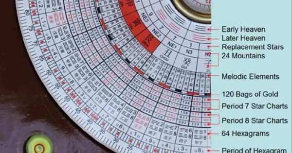 english decoded feng shui luo pan chinese compass amber collins feng shui