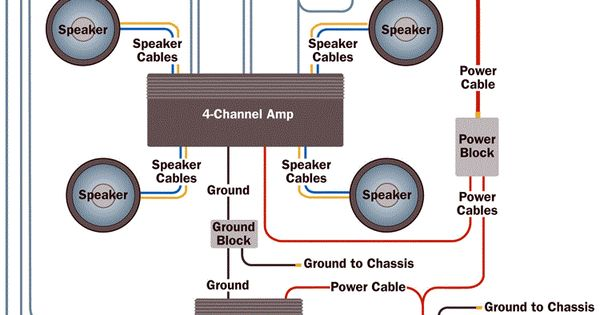 amplifier wiring diagram show wire diagram for running 2 bridged channels to one single voice coil subwoofer vehicle wire diagram subwoofer