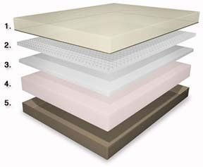 Good Question Build Your Own Memory Foam Mattress Diy Mattress Diy Foam Mattress Foam Mattress