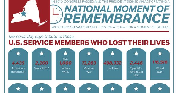 facts on memorial day