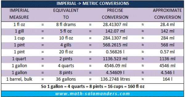 uk imperial to metric liquid measurement chart abbreviated units food serving calculation