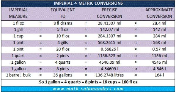 uk imperial to metric liquid measurement chart abbreviated units food serving calculation