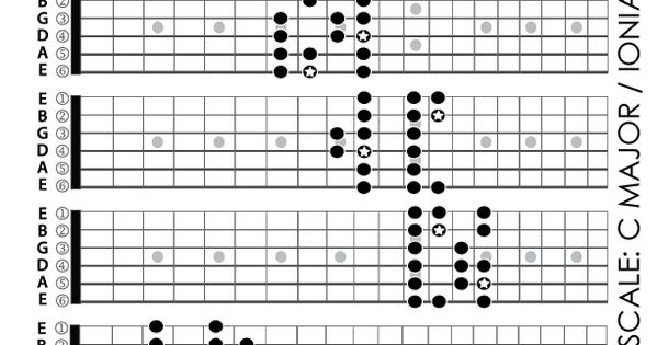 C Ionian Mode    Guitar    Scale Patterns 5 Position Chart