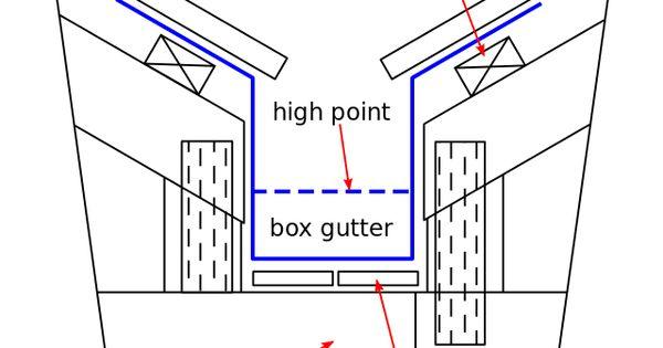 Box Gutter Wikiwand Кровля Pinterest Boxes
