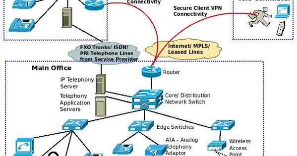 36ce8d7537439d2410b518103dbf579a - Configuring A Point To Point Gre Vpn Tunnel