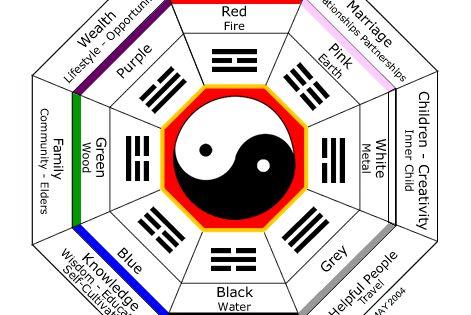 Fengshui decoracion quieres estudiar feng shui http - Estudiar feng shui ...