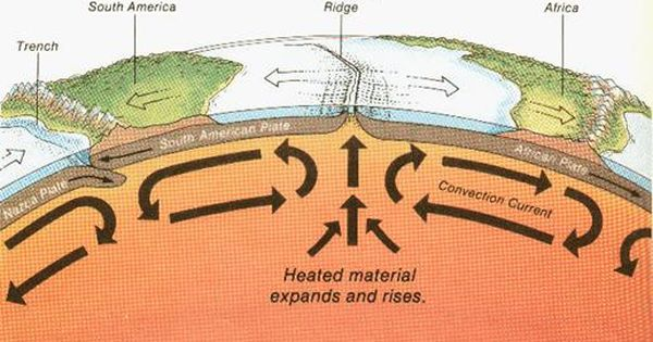 Convection Currents Drive Plate Movement Earth Science Lessons Earth And Space Science Earth Science