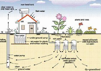 Rain Water Harvesting System Rainwater Harvesting Rainwater Harvesting System Rainwater