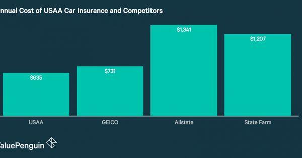 Usaa Vs Geico Geico Car Insurance Car Insurance Comparison Car