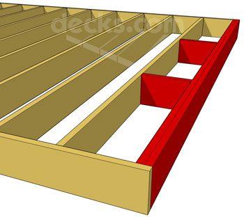 Reinforcing Deck Rim Or Band Joists Decks Com Building A Deck