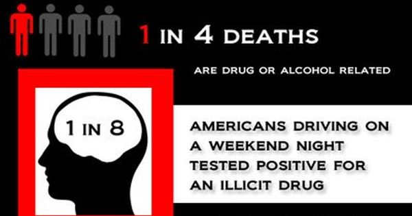 Addiction Kills Infographic: 1-4 deaths are #drug or #alcohol related ...