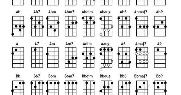 Ukulele Chords. IM SAVING UP FOR A REALLLLLY NICE ONE!!!! : Bucket List : Pinterest : Nice and ...