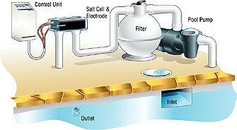 Hidden Costs Of Having A Salt Chlorination System Saltwater
