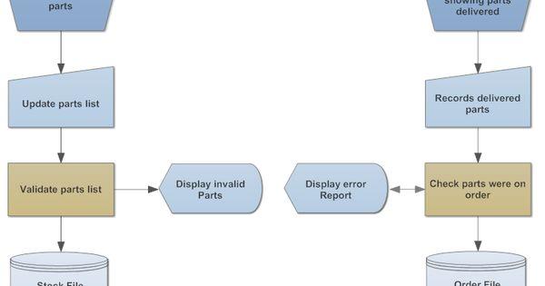Example Image: DIN 66001 - Auto Repair Shop   flowchart ...