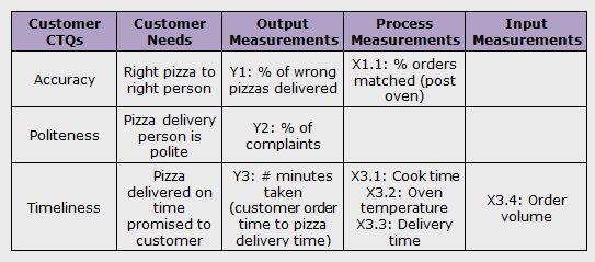 Six Sigma Dmaic Process Define Phase Ctq Drilldown Tree Pizza Delivery Lean Six Sigma Delivering Pizza