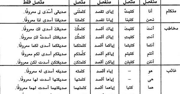 شرح الضمائر في اللغة العربية قواعد إعراب أمثلة واضحة أنا البحر Teach Arabic Teaching Sheet Music