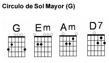 Los Círculos En La Guitarra Sol Mayor Acordes De Guitarra Guitarras Aprender Acordes De Guitarra