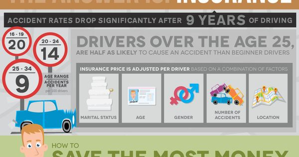 Why Does Insurance Drop When You Re 25 Infographic Umbrella Insurance Car Insurance Car Rental